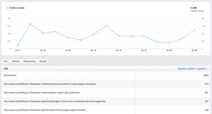 pixel facebook - grafico e dati statistici