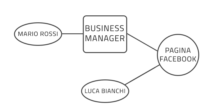 Business Manager Struttura Logica