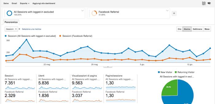 Google Anlytics traffico Facebook - grafico combinato
