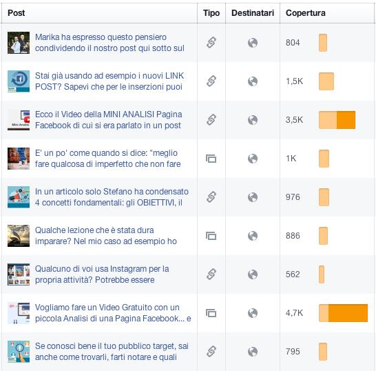 Facebook: capirlo e sfruttarlo dopo il calo della visibilità - esempio portata post
