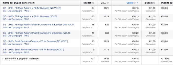 split test - risultati performance esempio concreto