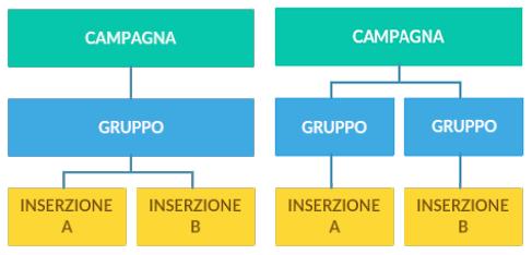 split test - strutture differenti per gruppi e inserzioni