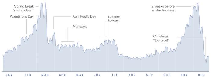 facebook-ads-costo-medio-durante-anno
