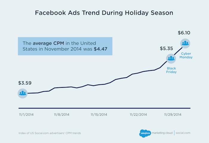 facebook-ads-cpm-medio-prima-e-durante-feste