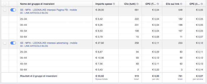 Report e risultati facebook ads - esempio tabella dettagli età