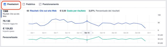 Pubblicita FB report statistiche - grafico andamento performance