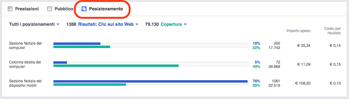 Pubblicita FB report statistiche - grafico performance posizionamento