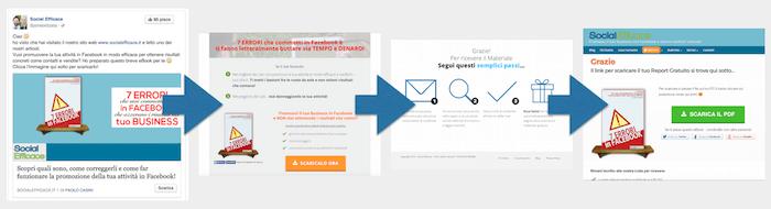 Inserzione obiettivo clienti potenziali - step metodo classico