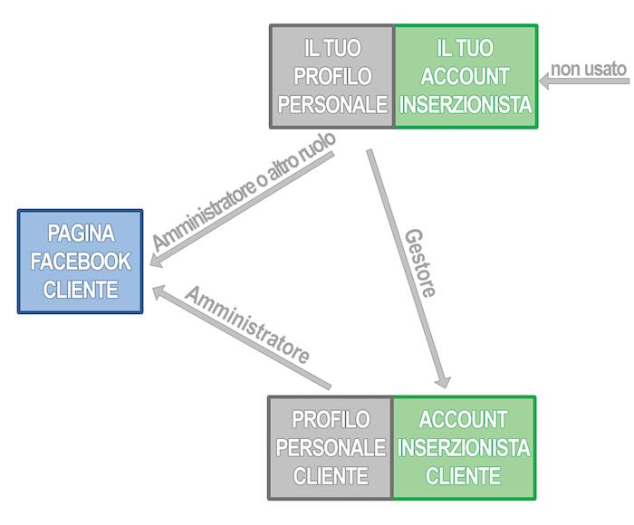 Struttura gestione risorse clienti 2