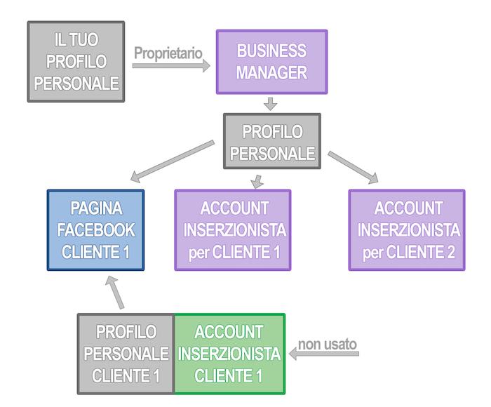 Struttura gestione risorse clienti Busienss Manager