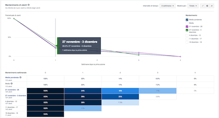 facebook analytics - mantenimento retention