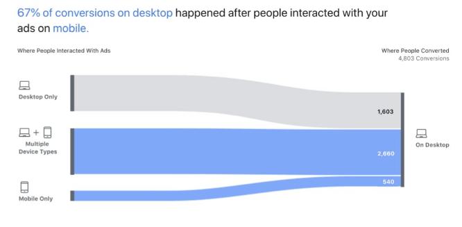 esempio flusso strumento facebook attribution