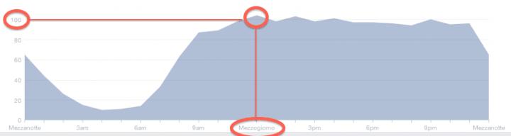 Orario migliore postare Facebook - insights curva media settimanale fan online