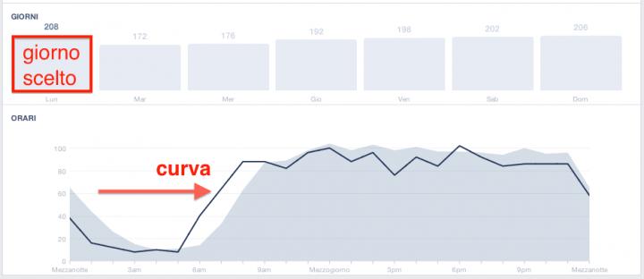 Orario migliore postare Facebook - insights curva giorno fan online