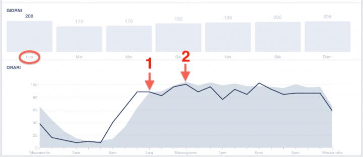 Orario migliore postare Facebook - insights curva fan online picchi