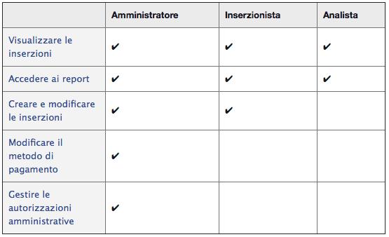 Account Inserzionista - ruoli di amministrazione