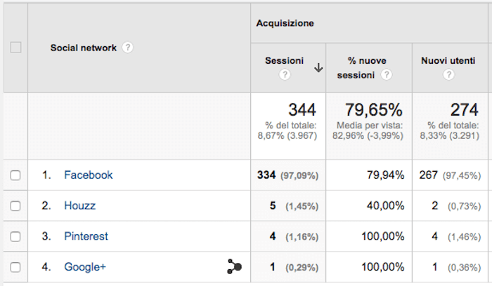 Google Anlytics traffico Facebook - sorgenti social