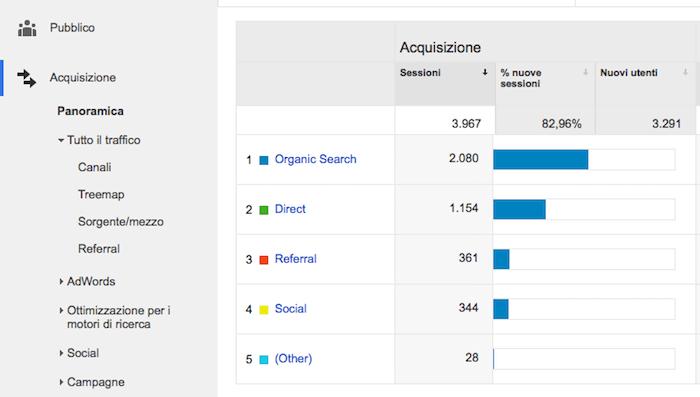 Google Anlytics traffico Facebook - sorgenti traffico