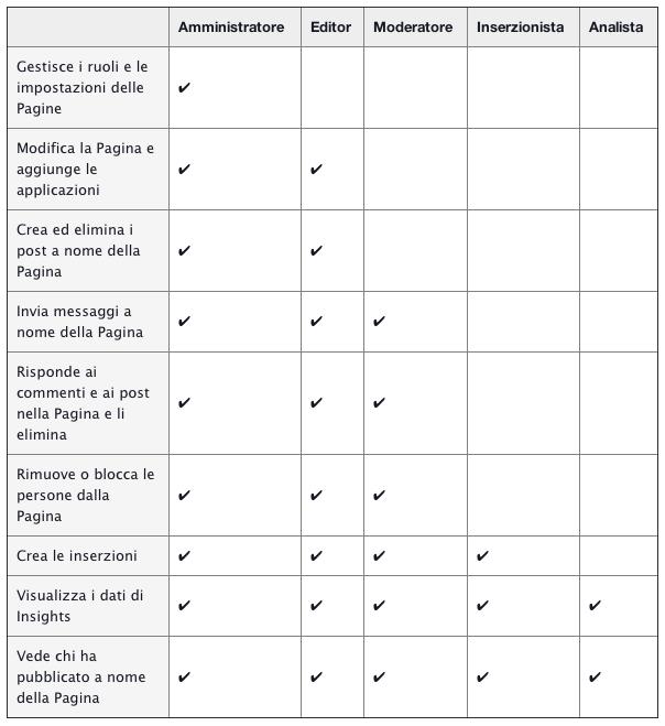 come impostare amministratori Pagina Fb - i vari ruoli della pagina