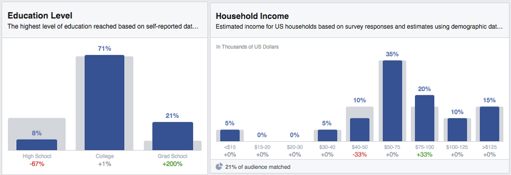 Abbandonare cancellare Pagina Facebook - audience insights copyblogger istruzione stipendi