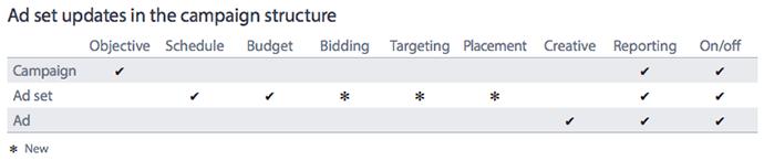 aggiornamento struttura campagna per le inserzioni Facebook